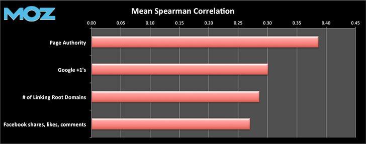 Moz Google Ranking Corrrelation Factors