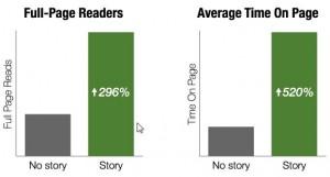 story-impact