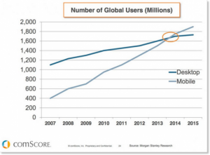 Mobile online access and use has passed desktop use.