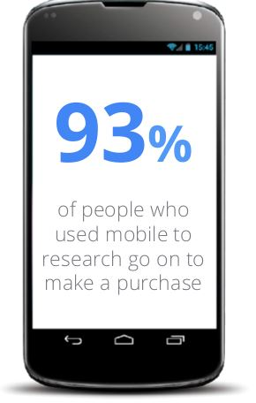 93% of people who used mobile to research went on to make a purchase.