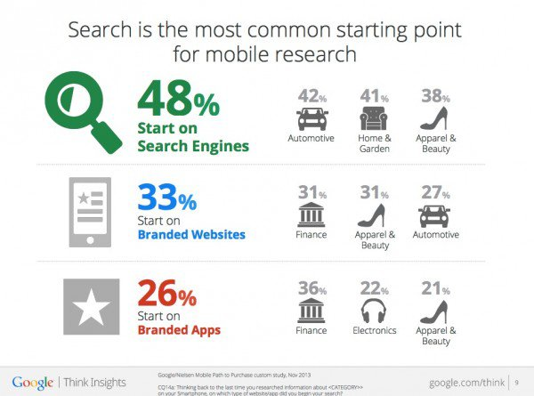 Most mobile research starts with a search engine.