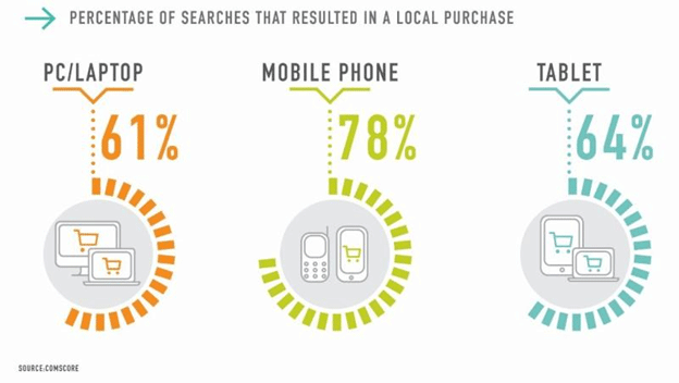 78% of local searches result in a purchase