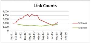 Link count graph