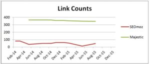 Link trend chart