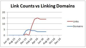 Links versus Domain Links