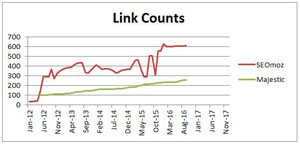 Your link count is one of the link-related ranking factors at Google.