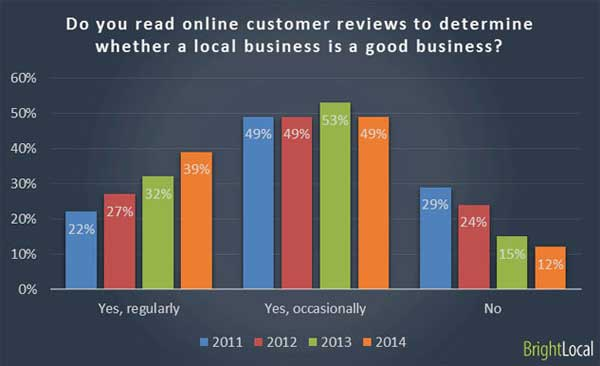 People trust online reviews when seeking out a local business.