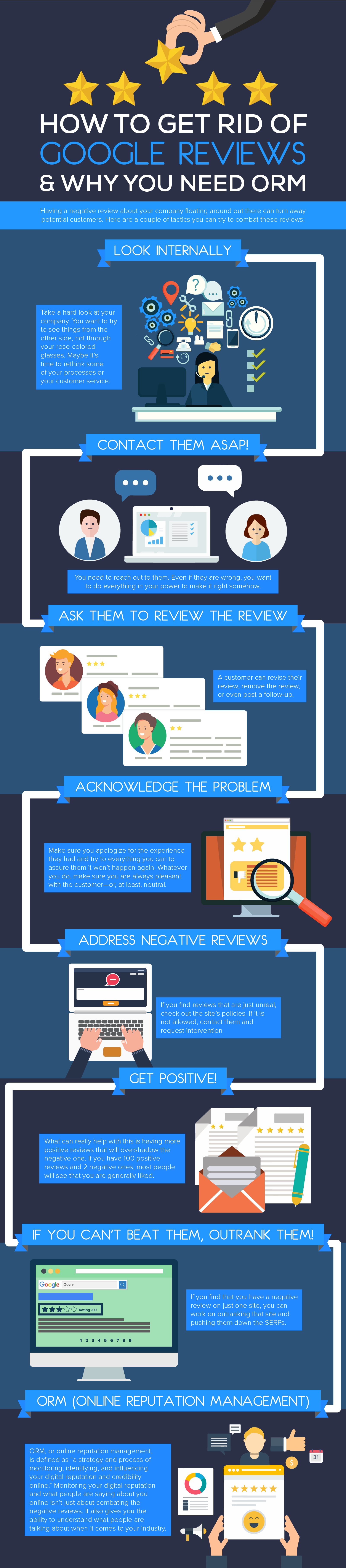 Infographic on how to get rid of a bad online review.