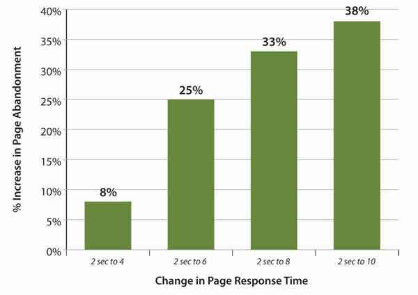 page speed related page abandonment percentages