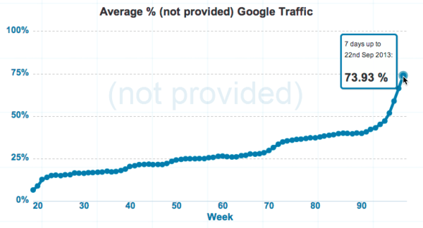 "Average percent of ""Not Provided"" searches in GHoogle"