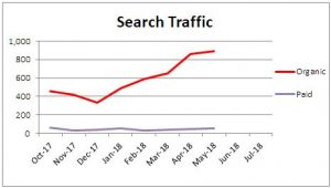 This chart of search traffic is an example of result tracking.