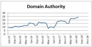 Domain Authority is tracked monthly.