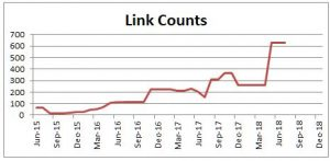 Growth in inbound links is tracked monthly.