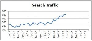 Search traffic improvement is one of our top obkectives.