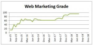 Web marketing grade