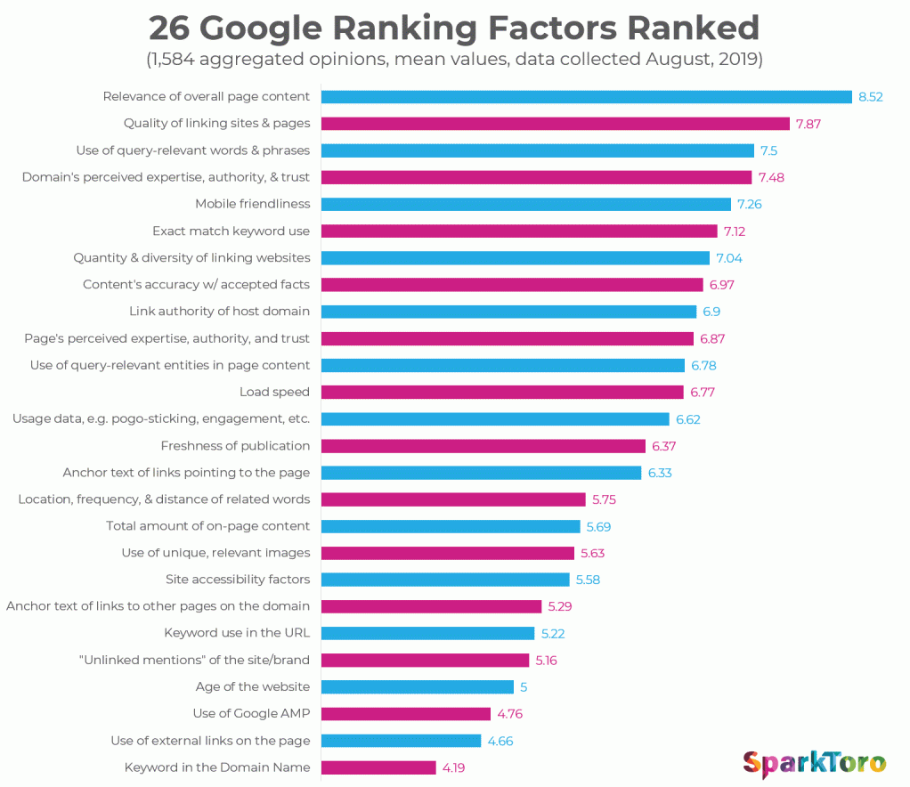 Top 26 Google Ranking Factors in 2019