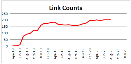 We track the number of inbound links you have grapohically and report it to you regularly. Link count him him him him hims is one of the factors that goes into your Domain Authority.